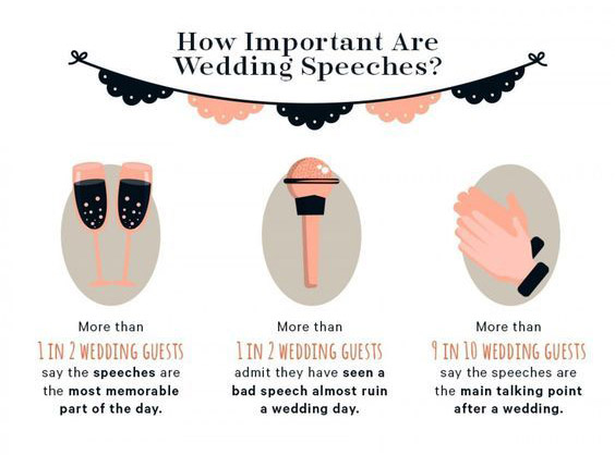 How Important Are Wedding Speeches